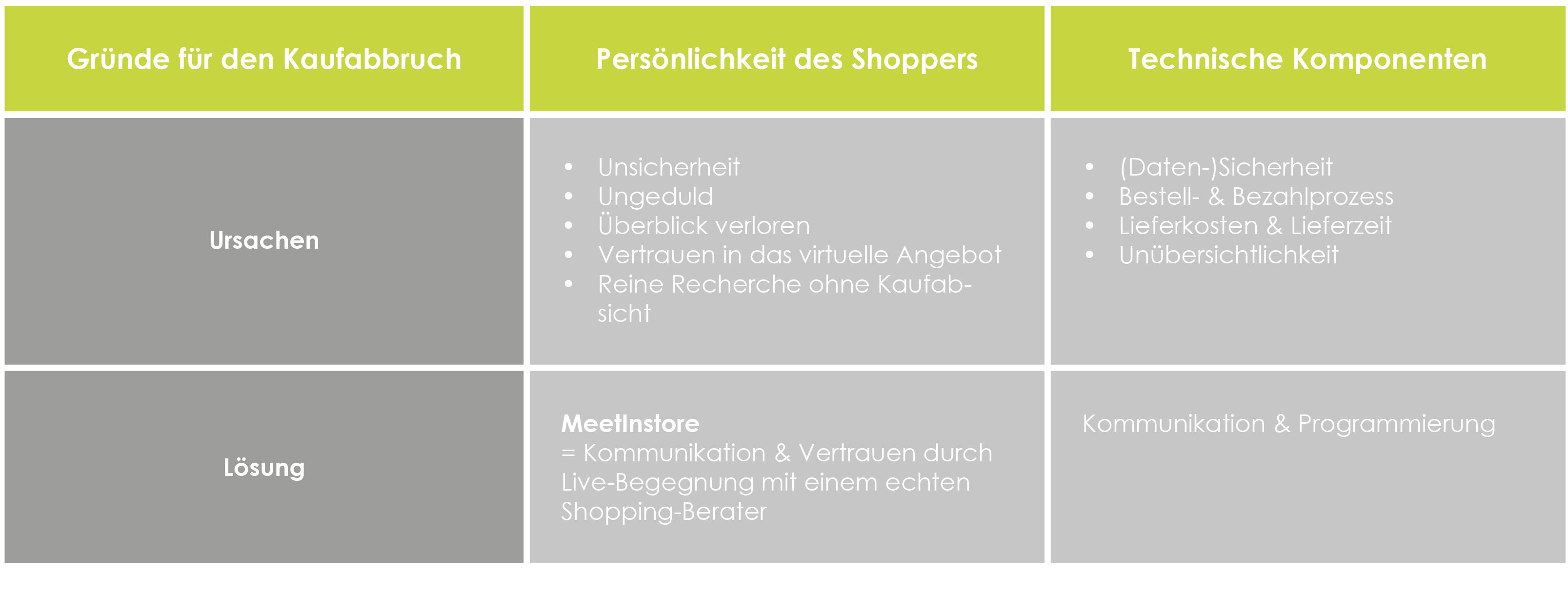 Die Psychologie des Kaufabbruchs