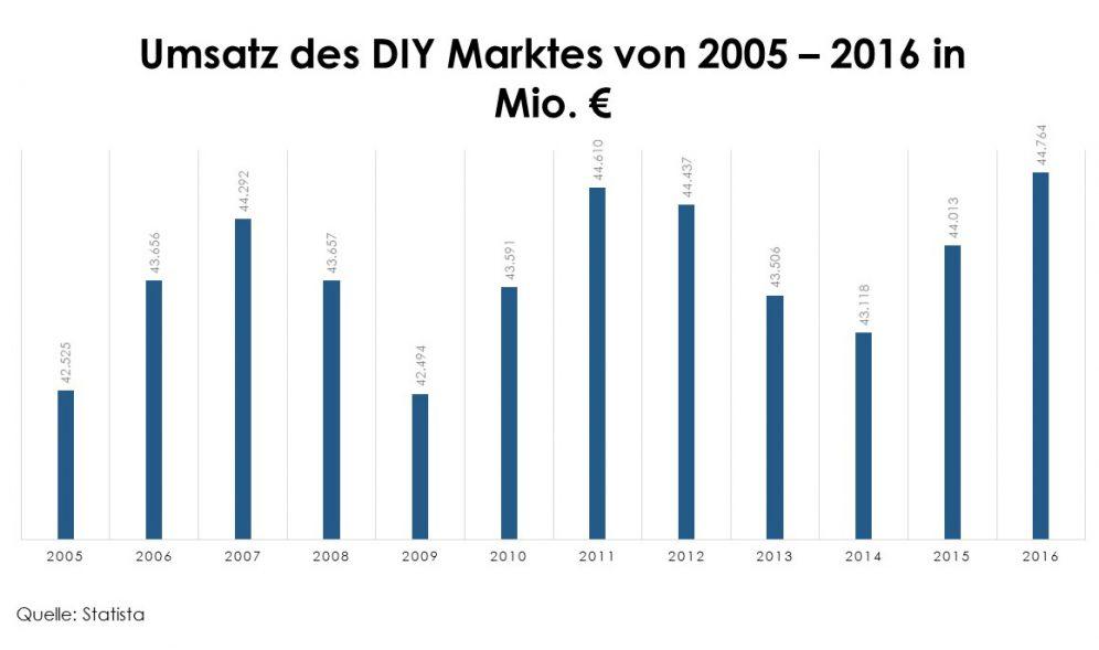 Umsatz DIY Markt 2005-2016